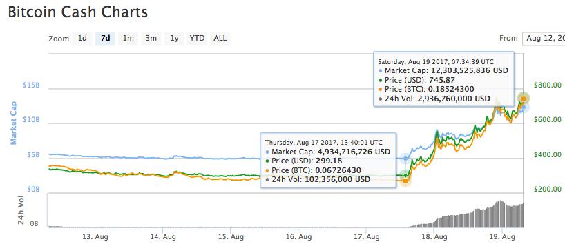 Bitcoin cash price compare